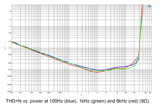 THD+N vs power Hypex NC502MP